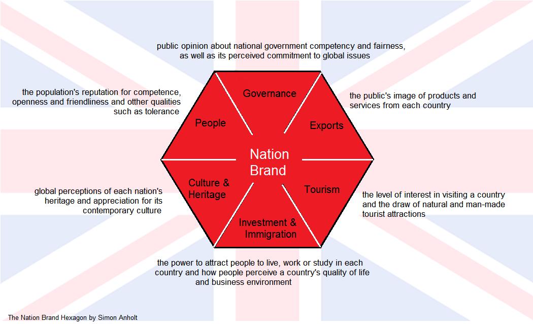 Nation Brand Index